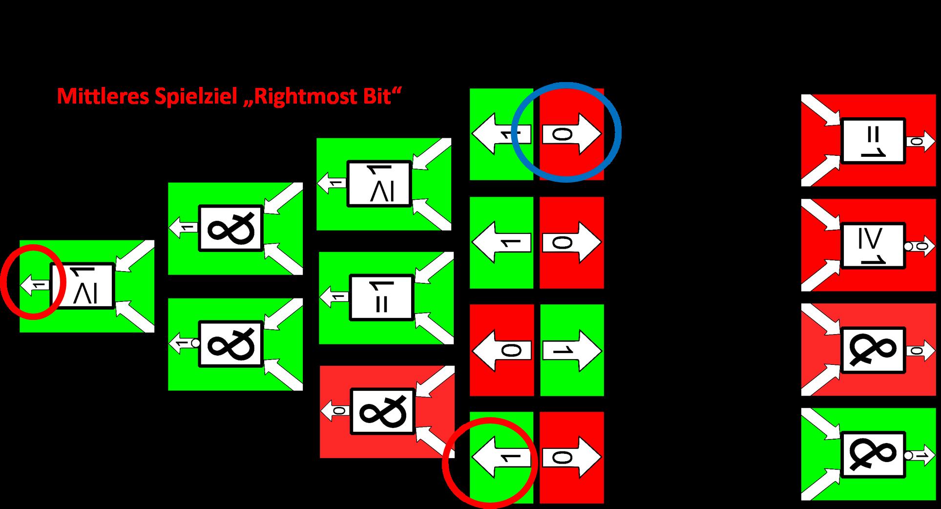 Spielziel_rightmostBit