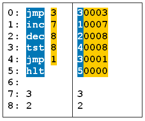 ProgrammAssemblerMaschinensprache