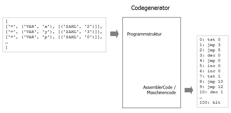 Codegenerator