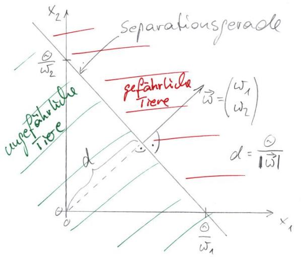 Separationsgerade eines Perzeptrons mit 2 Eingängen.