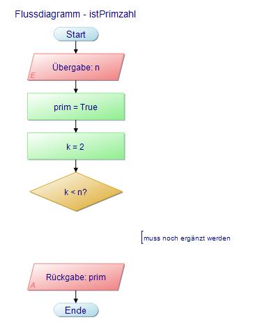 Flussdiagramm zum Algorithmus