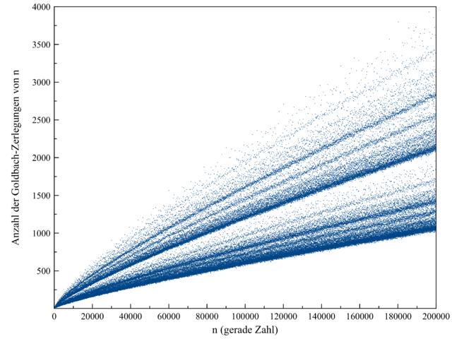 Anzahl der Goldbach-Zerlegungen
