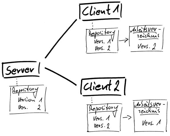 Diagramm zu Server-Client-Struktur dezentraler Versonsverwaltungen