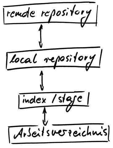 Diagramm zur Repository-Struktur in git