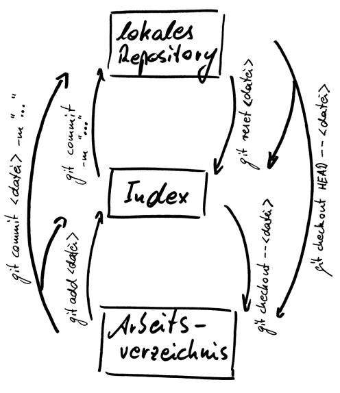 Diagramm zur Übersicht und Wirkungsweise der Befehle zum ein- und Auschecken