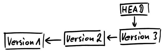 Diagramm zum Inhalt des lokalen Repositories