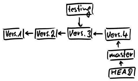 Diagramm zu neuer Branch testing anschliessend commit