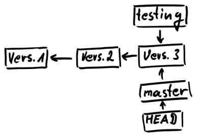 Diagramm zu neuer Branch testint