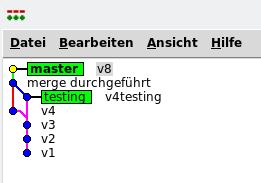 Diagramm zu branch merged in gitk