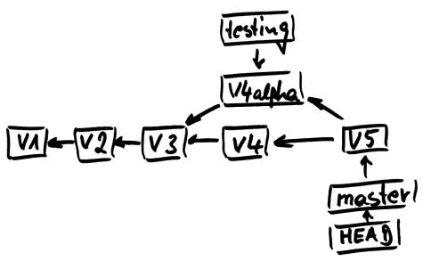 Diagramm zu branch merged