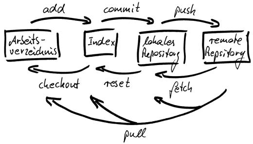 Diagramm zu Übersicht Befehle